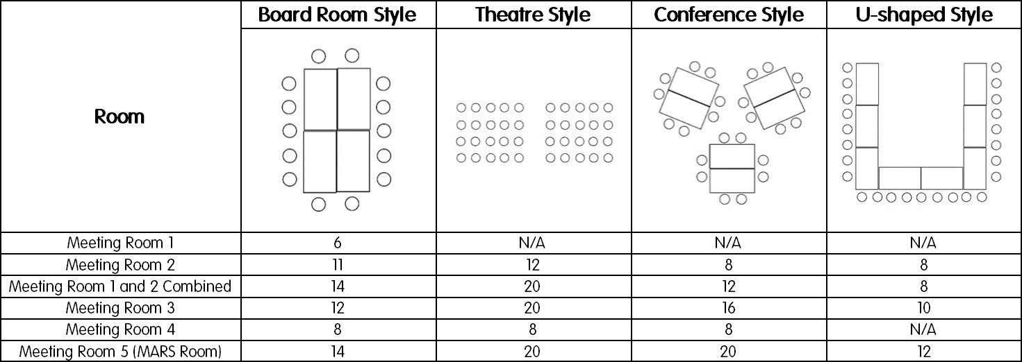 Meeting Room Layout Capacities